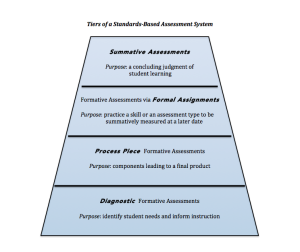Tiers of Standard-Based Assessment System